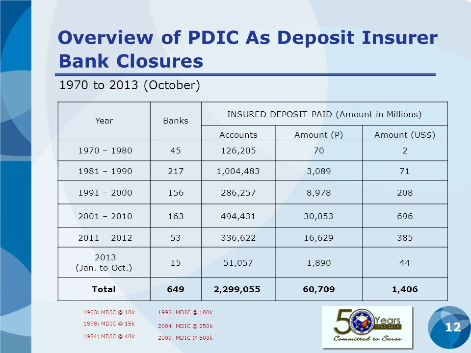 12 Overview of PDIC As Deposit Insurer 1970 to 2013 (October) YearBanks INSURED DEPOSIT PAID (Amount in Millions) AccountsAmount (P)Amount (US$) 1970