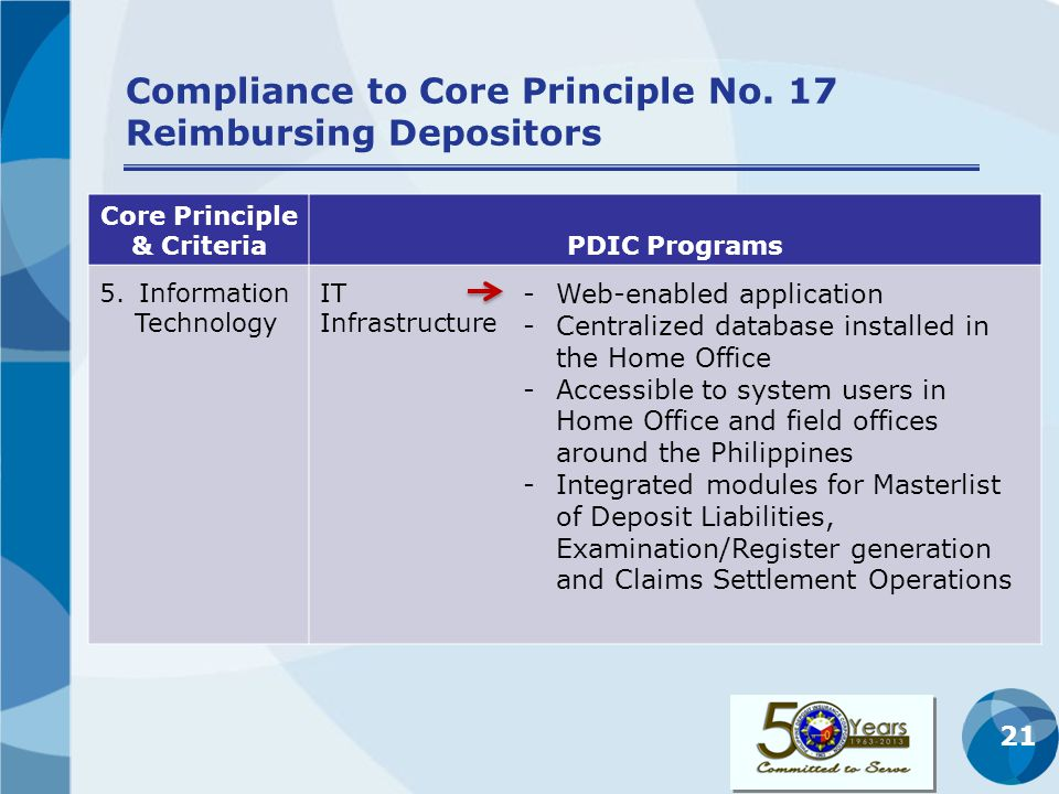 21 Compliance to Core Principle No. 17 Reimbursing Depositors Core Principle & CriteriaPDIC Programs 5.Information Technology IT Infrastructure -Web-e