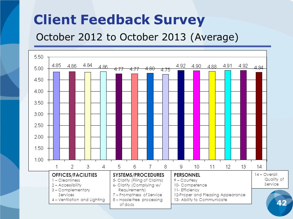 42 Client Feedback Survey October 2012 to October 2013 (Average) OFFICES/FACILITIES 1 – Cleanliness 2 – Accessibility 3 – Complementary Services 4 – V