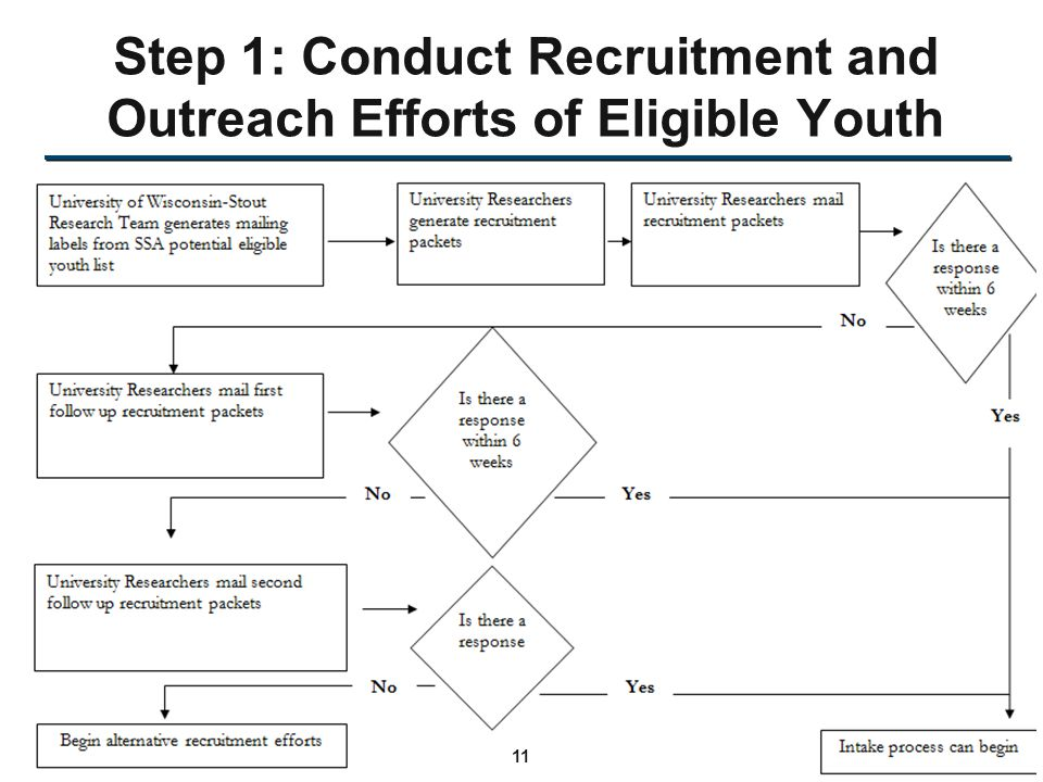 Step 1: Conduct Recruitment and Outreach Efforts of Eligible Youth 11
