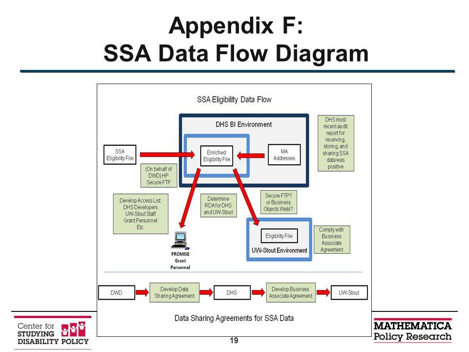 Appendix F: SSA Data Flow Diagram 19