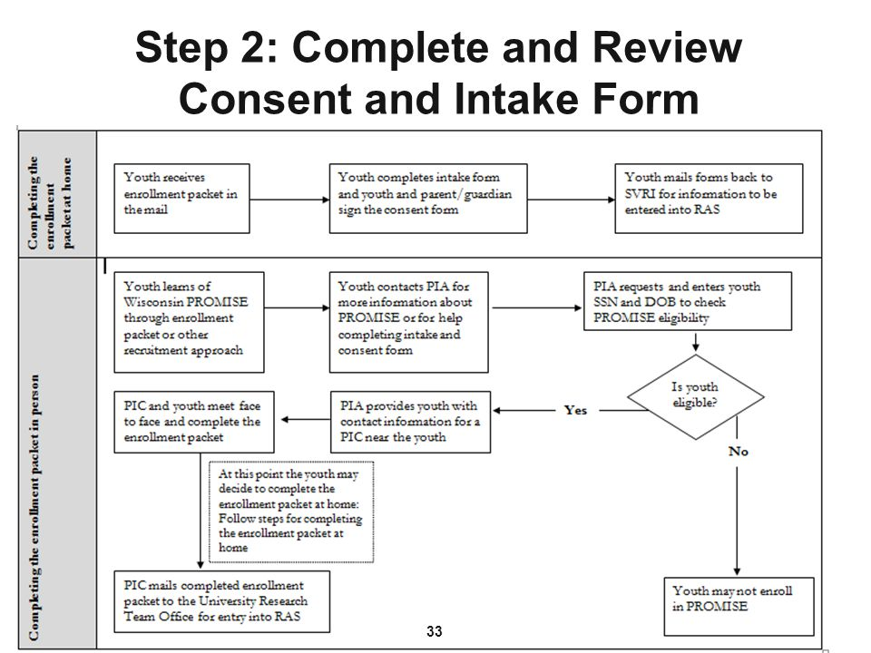 Step 2: Complete and Review Consent and Intake Form 33