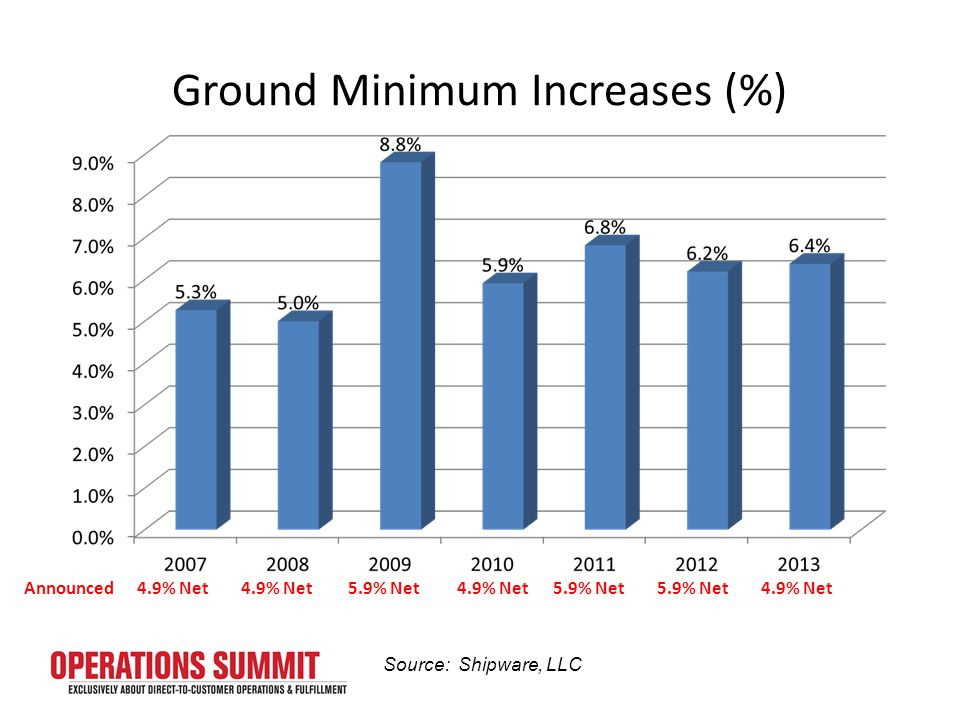 Ground Minimum Increases (%) 4.9% Net Announced4.9% Net 5.9% Net 4.9% Net5.9% Net Source: Shipware, LLC 4.9% Net