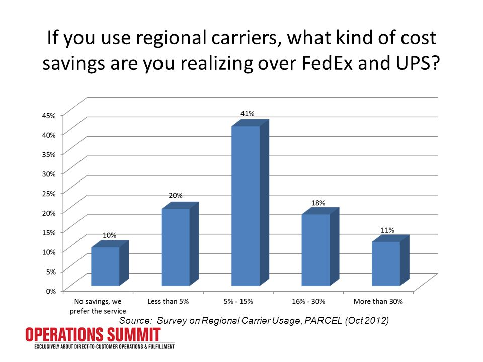 If you use regional carriers, what kind of cost savings are you realizing over FedEx and UPS.