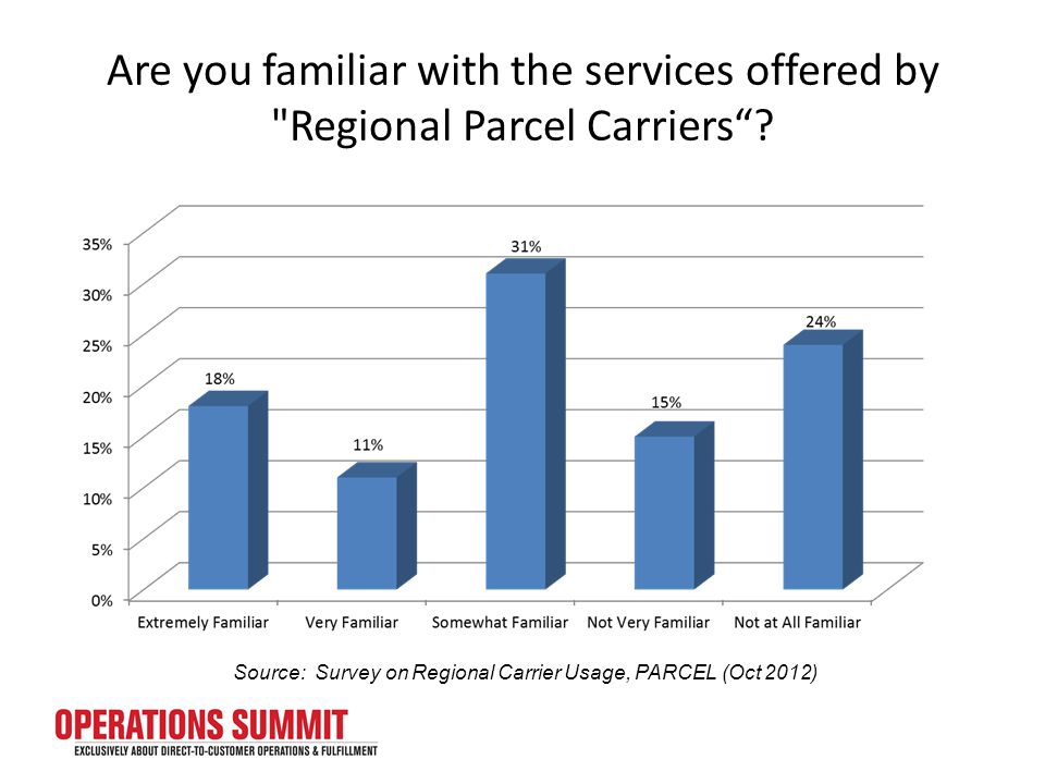 Are you familiar with the services offered by Regional Parcel Carriers .