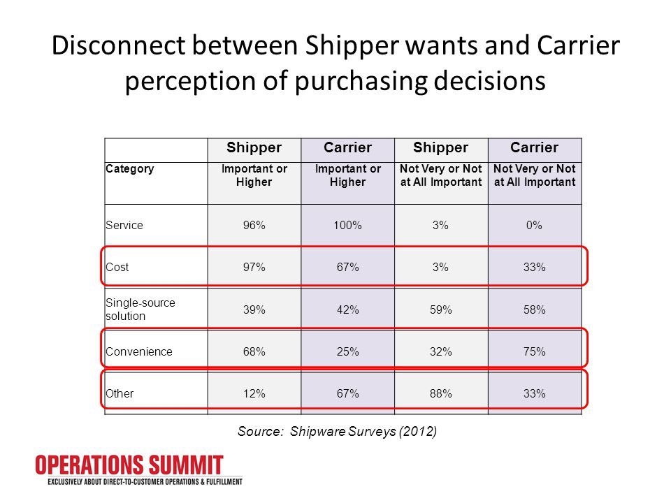 Disconnect between Shipper wants and Carrier perception of purchasing decisions ShipperCarrierShipperCarrier CategoryImportant or Higher Not Very or Not at All Important Service96%100%3%0% Cost97%67%3%33% Single-source solution 39%42%59%58% Convenience68%25%32%75% Other12%67%88%33% Source: Shipware Surveys (2012)