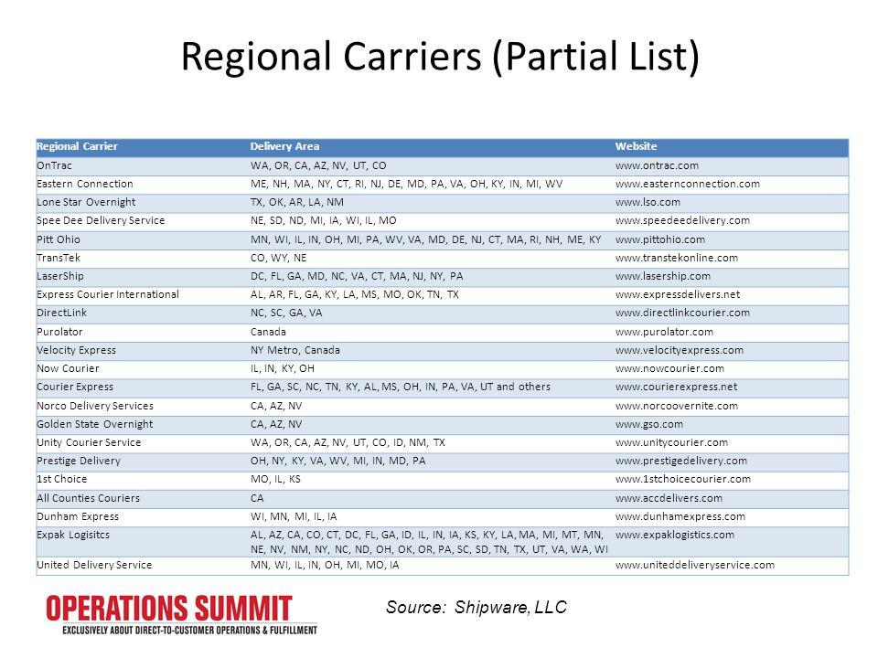 Regional Carriers (Partial List) Regional CarrierDelivery AreaWebsite OnTracWA, OR, CA, AZ, NV, UT, COwww.ontrac.com Eastern ConnectionME, NH, MA, NY, CT, RI, NJ, DE, MD, PA, VA, OH, KY, IN, MI, WVwww.easternconnection.com Lone Star OvernightTX, OK, AR, LA, NMwww.lso.com Spee Dee Delivery ServiceNE, SD, ND, MI, IA, WI, IL, MOwww.speedeedelivery.com Pitt OhioMN, WI, IL, IN, OH, MI, PA, WV, VA, MD, DE, NJ, CT, MA, RI, NH, ME, KYwww.pittohio.com TransTekCO, WY, NEwww.transtekonline.com LaserShipDC, FL, GA, MD, NC, VA, CT, MA, NJ, NY, PAwww.lasership.com Express Courier InternationalAL, AR, FL, GA, KY, LA, MS, MO, OK, TN, TXwww.expressdelivers.net DirectLinkNC, SC, GA, VAwww.directlinkcourier.com PurolatorCanadawww.purolator.com Velocity ExpressNY Metro, Canadawww.velocityexpress.com Now CourierIL, IN, KY, OHwww.nowcourier.com Courier ExpressFL, GA, SC, NC, TN, KY, AL, MS, OH, IN, PA, VA, UT and otherswww.courierexpress.net Norco Delivery ServicesCA, AZ, NVwww.norcoovernite.com Golden State OvernightCA, AZ, NVwww.gso.com Unity Courier ServiceWA, OR, CA, AZ, NV, UT, CO, ID, NM, TXwww.unitycourier.com Prestige DeliveryOH, NY, KY, VA, WV, MI, IN, MD, PAwww.prestigedelivery.com 1st ChoiceMO, IL, KSwww.1stchoicecourier.com All Counties CouriersCAwww.accdelivers.com Dunham ExpressWI, MN, MI, IL, IAwww.dunhamexpress.com Expak LogisitcsAL, AZ, CA, CO, CT, DC, FL, GA, ID, IL, IN, IA, KS, KY, LA, MA, MI, MT, MN, NE, NV, NM, NY, NC, ND, OH, OK, OR, PA, SC, SD, TN, TX, UT, VA, WA, WI www.expaklogistics.com United Delivery ServiceMN, WI, IL, IN, OH, MI, MO, IAwww.uniteddeliveryservice.com Source: Shipware, LLC