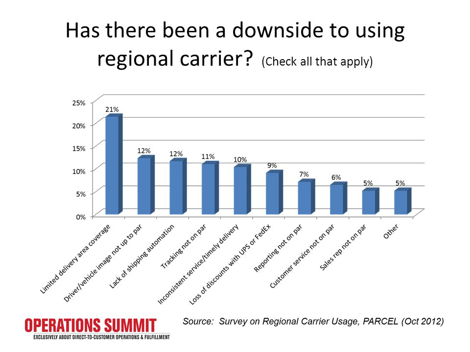 Has there been a downside to using regional carrier? (Check all that apply)