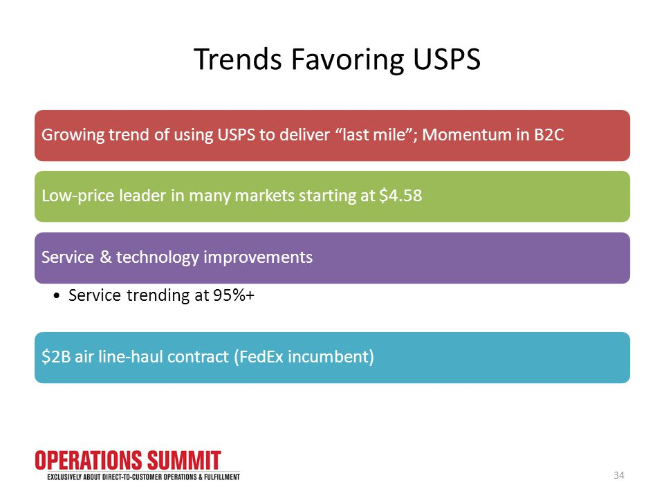 Trends Favoring USPS Growing trend of using USPS to deliver last mile ; Momentum in B2CLow-price leader in many markets starting at $4.58Service & technology improvements Service trending at 95%+ $2B air line-haul contract (FedEx incumbent) 34