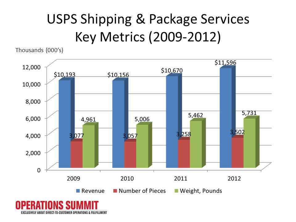 USPS Shipping & Package Services Key Metrics (2009-2012) Thousands (000's)