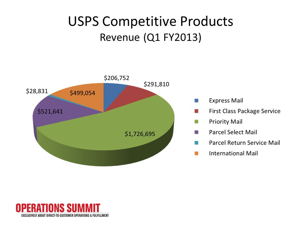 USPS Competitive Products Revenue (Q1 FY2013)