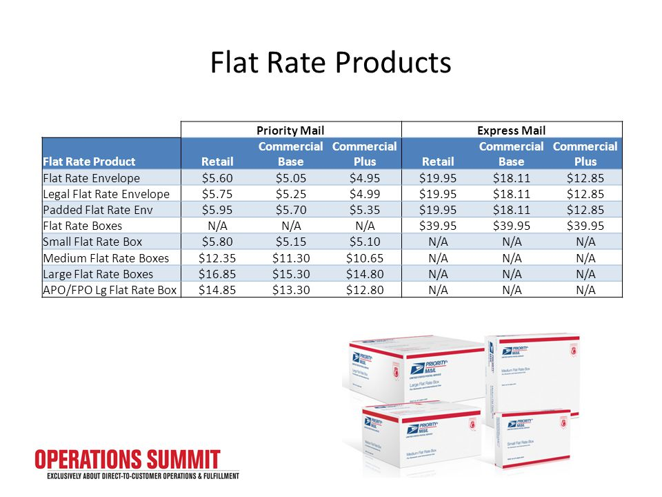 Flat Rate Products Priority MailExpress Mail Flat Rate ProductRetail Commercial Base Commercial PlusRetail Commercial Base Commercial Plus Flat Rate Envelope$5.60$5.05$4.95$19.95$18.11$12.85 Legal Flat Rate Envelope$5.75$5.25$4.99$19.95$18.11$12.85 Padded Flat Rate Env$5.95$5.70$5.35$19.95$18.11$12.85 Flat Rate BoxesN/A $39.95 Small Flat Rate Box$5.80$5.15$5.10N/A Medium Flat Rate Boxes$12.35$11.30$10.65N/A Large Flat Rate Boxes$16.85$15.30$14.80N/A APO/FPO Lg Flat Rate Box$14.85$13.30$12.80N/A