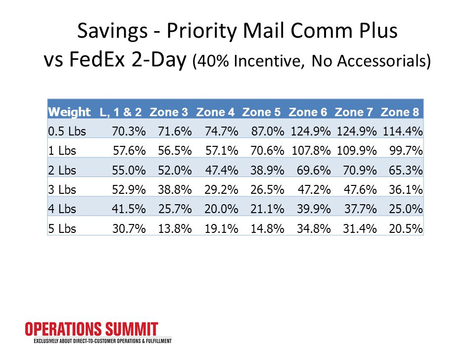 Savings - Priority Mail Comm Plus vs FedEx 2-Day (40% Incentive, No Accessorials) Weight L, 1 & 2Zone 3Zone 4Zone 5Zone 6Zone 7Zone 8 0.5 Lbs70.3%71.6%74.7%87.0%124.9% 114.4% 1 Lbs57.6%56.5%57.1%70.6%107.8%109.9%99.7% 2 Lbs55.0%52.0%47.4%38.9%69.6%70.9%65.3% 3 Lbs52.9%38.8%29.2%26.5%47.2%47.6%36.1% 4 Lbs41.5%25.7%20.0%21.1%39.9%37.7%25.0% 5 Lbs30.7%13.8%19.1%14.8%34.8%31.4%20.5%