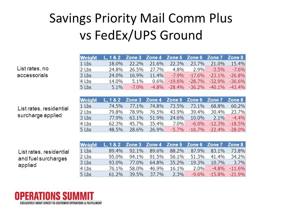 Savings Priority Mail Comm Plus vs FedEx/UPS Ground Weight L, 1 & 2Zone 3Zone 4Zone 5Zone 6Zone 7Zone 8 1 Lbs18.0%22.2%21.6%22.3%23.7%21.0%15.4% 2 Lbs24.8%26.5%27.7%4.8%2.9%-3.5%-7.6% 3 Lbs24.0%16.9%11.4%-7.9%-17.6%-23.1%-26.8% 4 Lbs14.0%5.1%0.6%-19.6%-28.7%-32.9%-36.6% 5 Lbs5.1%-7.0%-4.8%-28.4%-36.2%-40.1%-43.4% Weight L, 1 & 2Zone 3Zone 4Zone 5Zone 6Zone 7Zone 8 1 Lbs74.5%77.1%74.8%73.5%73.1%68.8%60.2% 2 Lbs79.8%78.9%76.5%43.9%39.4%30.4%23.7% 3 Lbs77.9%63.1%51.9%24.6%10.0%2.1%-4.4% 4 Lbs62.3%45.7%35.4%7.0%-6.0%-12.3%-18.5% 5 Lbs48.5%28.6%26.9%-5.7%-16.7%-22.4%-28.0% List rates, no accessorials List rates, residential surcharge applied Weight L, 1 & 2Zone 3Zone 4Zone 5Zone 6Zone 7Zone 8 1 Lbs89.4%92.1%89.6%88.2%87.9%83.1%73.8% 2 Lbs95.0%94.1%91.5%56.1%51.3%41.4%34.2% 3 Lbs93.0%77.0%64.8%35.2%19.3%10.7%3.7% 4 Lbs76.1%58.0%46.9%16.1%2.0%-4.8%-11.6% 5 Lbs61.2%39.5%37.7%2.3%-9.6%-15.8%-21.9% List rates, residential and fuel surcharges applied