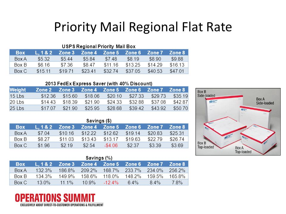 Priority Mail Regional Flat Rate USPS Regional Priority Mail Box BoxL, 1 & 2Zone 3Zone 4Zone 5Zone 6Zone 7Zone 8 Box A$5.32$5.44$5.84$7.48$8.19$8.90$9.88 Box B$6.16$7.36$8.47$11.16$13.25$14.29$16.13 Box C$15.11$19.71$23.41$32.74$37.05$40.53$47.01 2013 FedEx Express Saver (with 40% Discount) WeightZone 2Zone 3Zone 4Zone 5Zone 6Zone 7Zone 8 15 Lbs$12.36$15.60$18.06$20.10$27.33$29.73$35.19 20 Lbs$14.43$18.39$21.90$24.33$32.88$37.08$42.87 25 Lbs$17.07$21.90$25.95$28.68$39.42$43.92$50.70 Savings ($) BoxL, 1 & 2Zone 3Zone 4Zone 5Zone 6Zone 7Zone 8 Box A$7.04$10.16$12.22$12.62$19.14$20.83$25.31 Box B$8.27$11.03$13.43$13.17$19.63$22.79$26.74 Box C$1.96$2.19$2.54-$4.06$2.37$3.39$3.69 Savings (%) BoxL, 1 & 2Zone 3Zone 4Zone 5Zone 6Zone 7Zone 8 Box A132.3%186.8%209.2%168.7%233.7%234.0%256.2% Box B134.3%149.9%158.6%118.0%148.2%159.5%165.8% Box C13.0%11.1%10.9%-12.4%6.4%8.4%7.8%