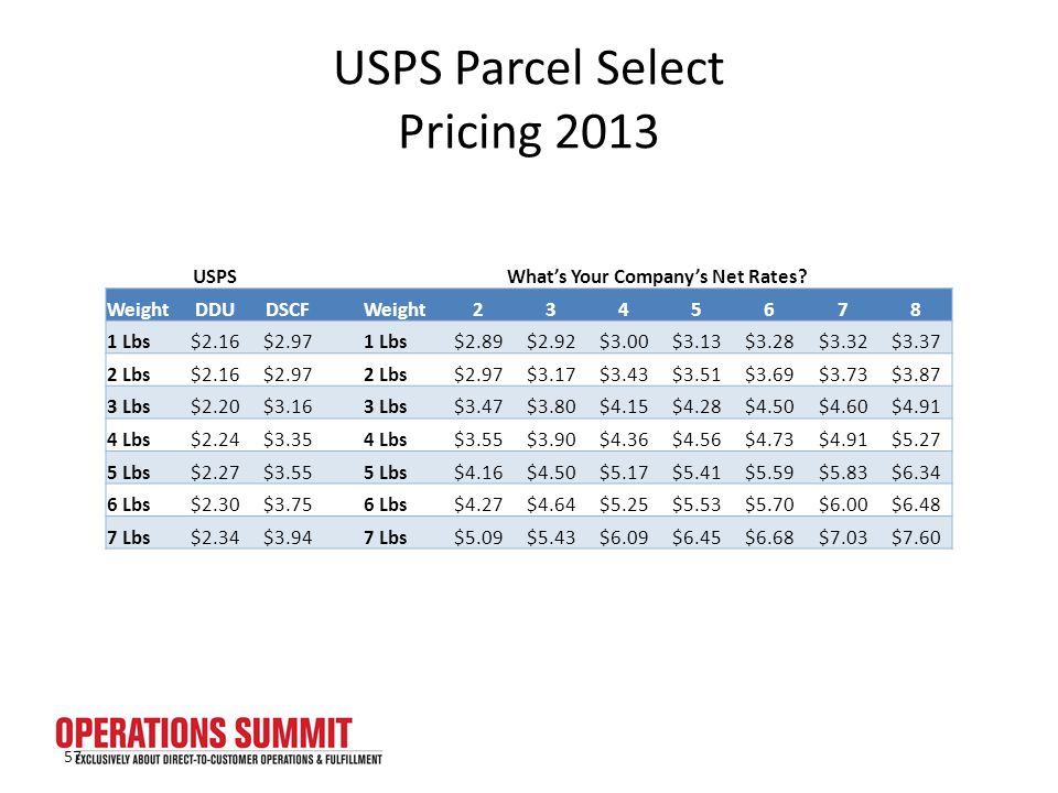 USPS Parcel Select Pricing 2013 USPSWhat's Your Company's Net Rates.