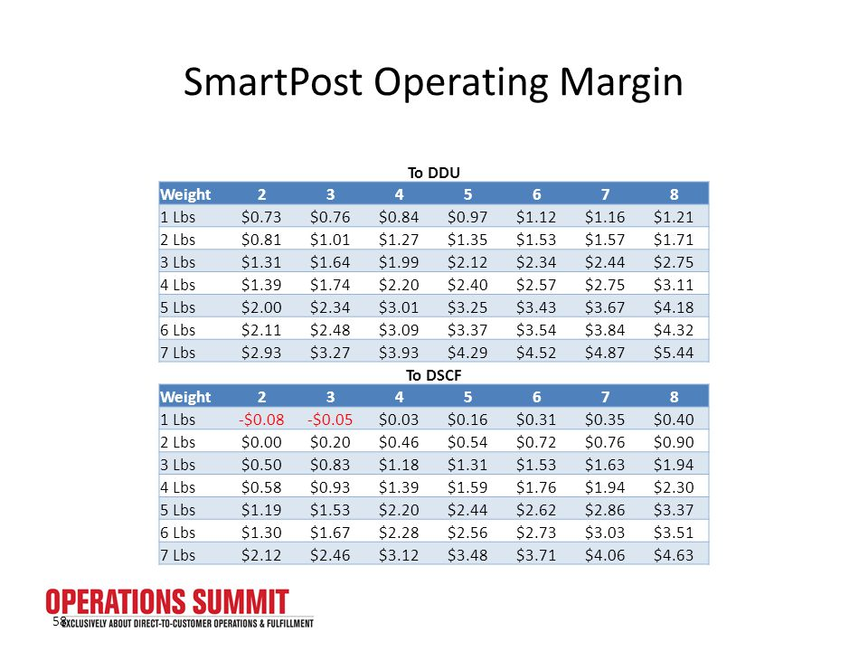 SmartPost Operating Margin To DDU Weight2345678 1 Lbs$0.73$0.76$0.84$0.97$1.12$1.16$1.21 2 Lbs$0.81$1.01$1.27$1.35$1.53$1.57$1.71 3 Lbs$1.31$1.64$1.99$2.12$2.34$2.44$2.75 4 Lbs$1.39$1.74$2.20$2.40$2.57$2.75$3.11 5 Lbs$2.00$2.34$3.01$3.25$3.43$3.67$4.18 6 Lbs$2.11$2.48$3.09$3.37$3.54$3.84$4.32 7 Lbs$2.93$3.27$3.93$4.29$4.52$4.87$5.44 To DSCF Weight2345678 1 Lbs-$0.08-$0.05$0.03$0.16$0.31$0.35$0.40 2 Lbs$0.00$0.20$0.46$0.54$0.72$0.76$0.90 3 Lbs$0.50$0.83$1.18$1.31$1.53$1.63$1.94 4 Lbs$0.58$0.93$1.39$1.59$1.76$1.94$2.30 5 Lbs$1.19$1.53$2.20$2.44$2.62$2.86$3.37 6 Lbs$1.30$1.67$2.28$2.56$2.73$3.03$3.51 7 Lbs$2.12$2.46$3.12$3.48$3.71$4.06$4.63 58