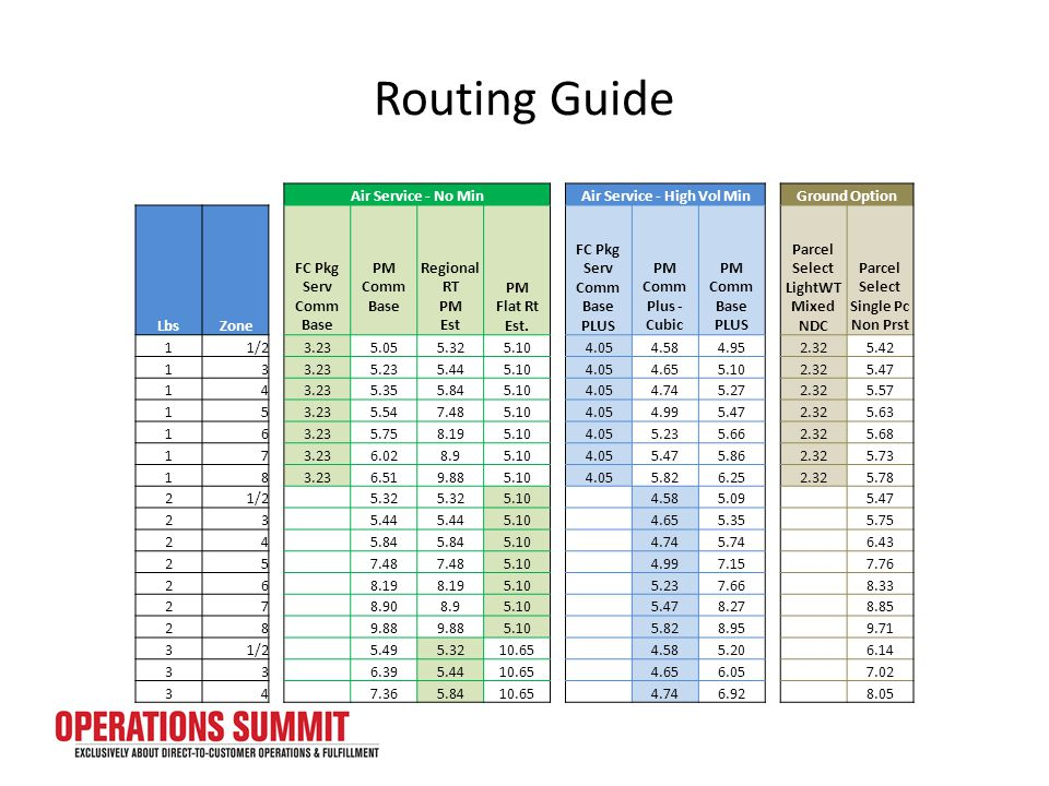 Routing Guide Air Service - No Min Air Service - High Vol Min Ground Option Lbs Zone FC Pkg Serv Comm Base PM Comm Base Regional RT PM Est PM Flat Rt Est.