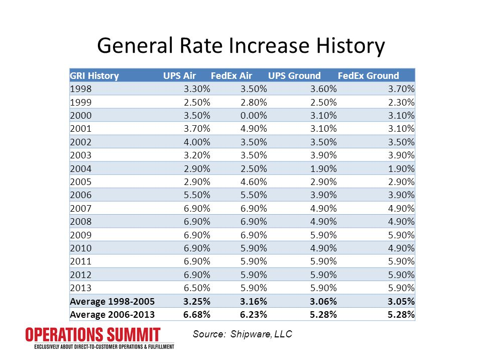 General Rate Increase History Source: Shipware, LLC GRI HistoryUPS AirFedEx AirUPS GroundFedEx Ground 19983.30%3.50%3.60%3.70% 19992.50%2.80%2.50%2.30% 20003.50%0.00%3.10% 20013.70%4.90%3.10% 20024.00%3.50% 20033.20%3.50%3.90% 20042.90%2.50%1.90% 20052.90%4.60%2.90% 20065.50% 3.90% 20076.90% 4.90% 20086.90% 4.90% 20096.90% 5.90% 20106.90%5.90%4.90% 20116.90%5.90% 20126.90%5.90% 20136.50%5.90% Average 1998-20053.25%3.16%3.06%3.05% Average 2006-20136.68%6.23%5.28%