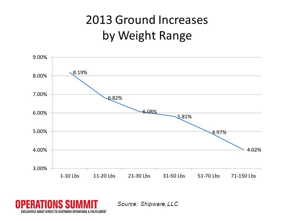 2013 Ground Increases by Weight Range Source: Shipware, LLC