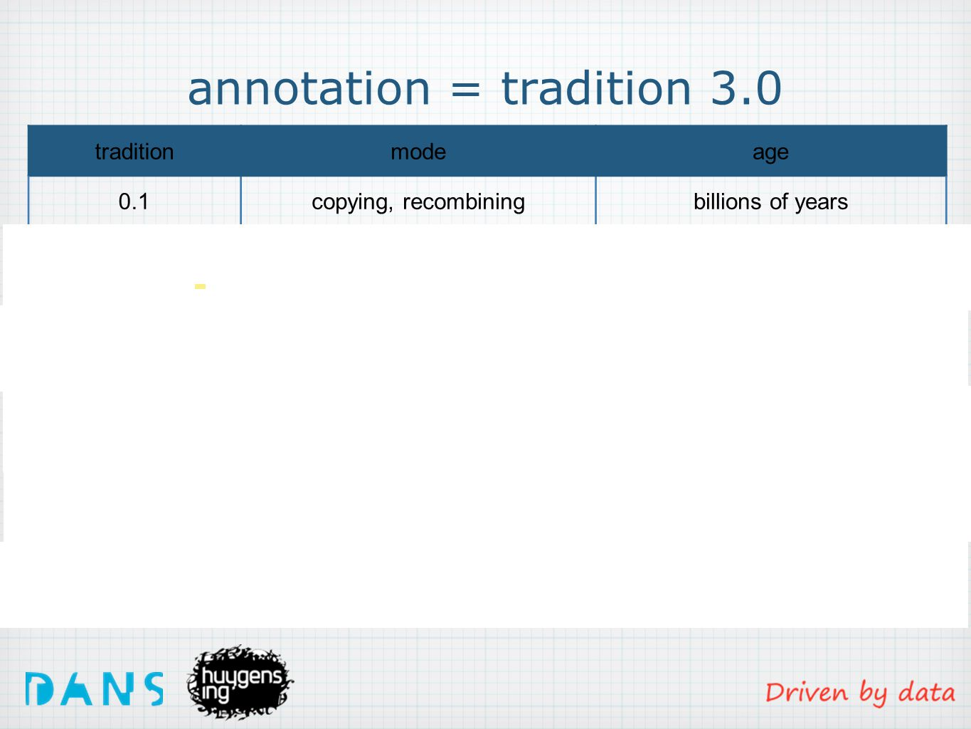 annotation = tradition 3.0 traditionmodeage 0.1copying, recombiningbillions of years 1.0story telling+10.000 years 2.0handwriting+5000 years 2.1printing on paper400 years 2.5digital printing30 years 3.0web-annotating15 years