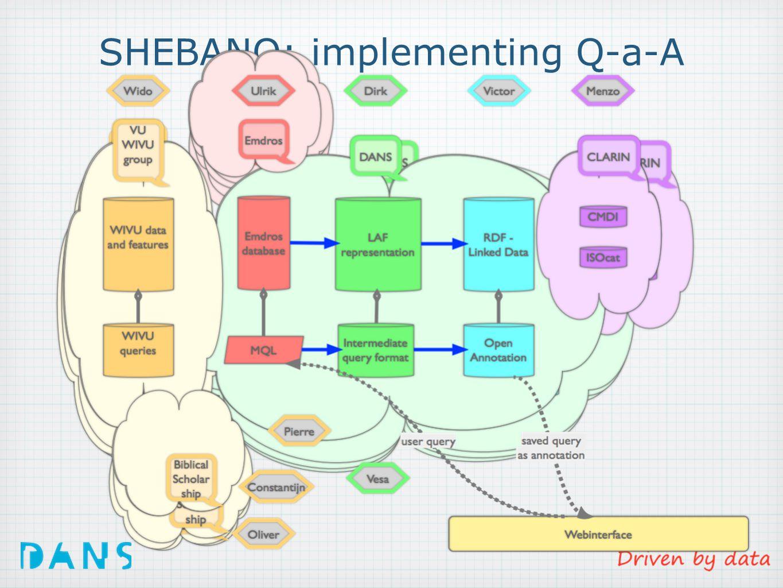 SHEBANQ: implementing Q-a-A
