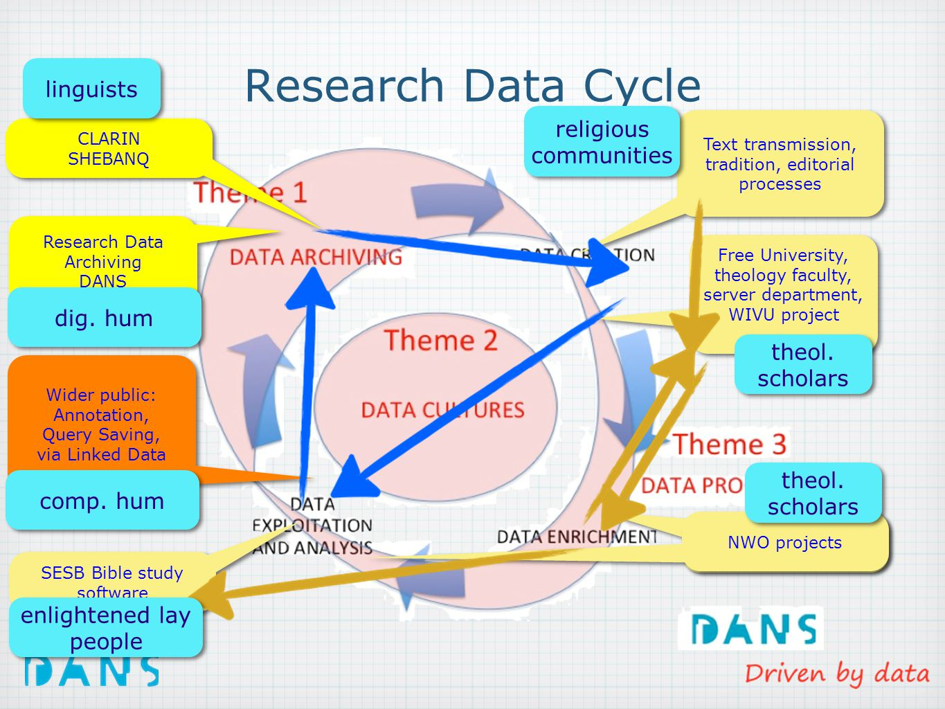 Research Data Cycle Text transmission, tradition, editorial processes Text transmission, tradition, editorial processes Free University, theology faculty, server department, WIVU project Free University, theology faculty, server department, WIVU project NWO projects Research Data Archiving DANS Research Data Archiving DANS SESB Bible study software SESB Bible study software religious communities theol.