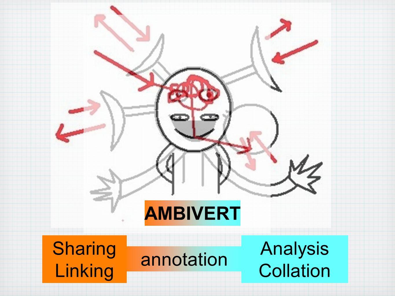 AMBIVERT annotation Sharing Linking Analysis Collation