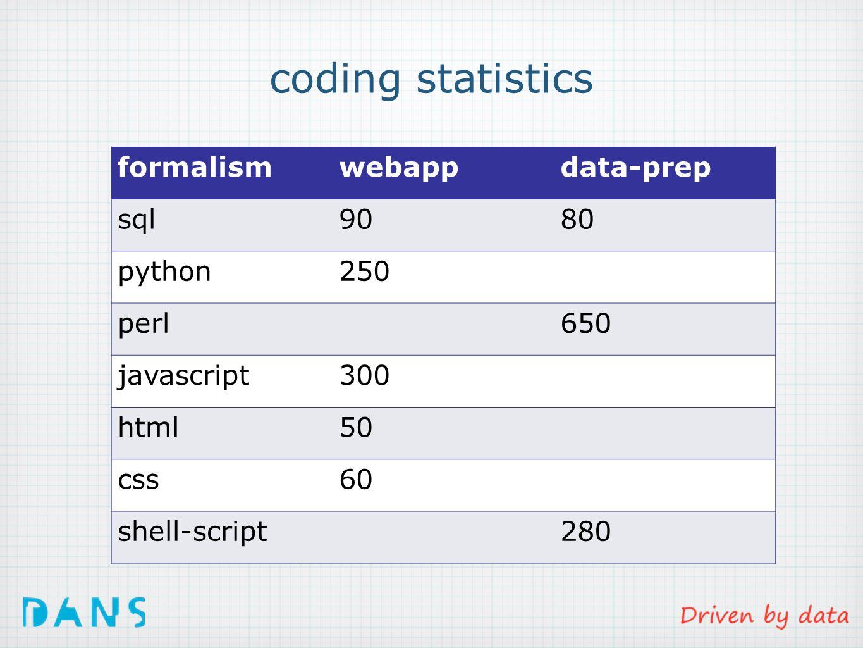 coding statistics formalismwebappdata-prep sql9080 python250 perl650 javascript300 html50 css60 shell-script280