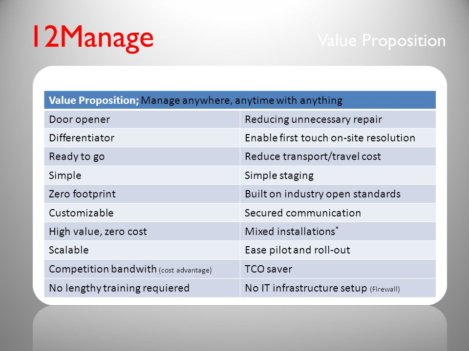 Value Proposition 12Manage Value Proposition; Manage anywhere, anytime with anything Door openerReducing unnecessary repair DifferentiatorEnable first touch on-site resolution Ready to goReduce transport/travel cost SimpleSimple staging Zero footprintBuilt on industry open standards CustomizableSecured communication High value, zero costMixed installations * ScalableEase pilot and roll-out Competition bandwith (cost advantage) TCO saver No lengthy training requieredNo IT infrastructure setup (Firewall)