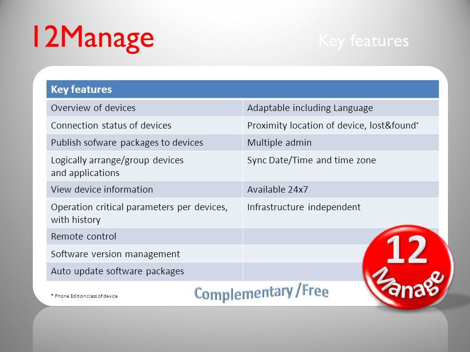 12Manage Key features Overview of devicesAdaptable including Language Connection status of devicesProximity location of device, lost&found * Publish sofware packages to devicesMultiple admin Logically arrange/group devices and applications Sync Date/Time and time zone View device informationAvailable 24x7 Operation critical parameters per devices, with history Infrastructure independent Remote control Software version management Auto update software packages * Phone Edition class of device