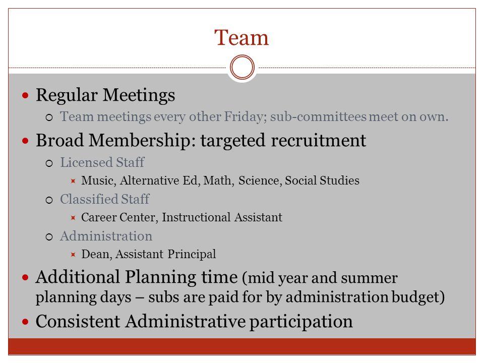 Team Regular Meetings  Team meetings every other Friday; sub-committees meet on own. Broad Membership: targeted recruitment  Licensed Staff  Music,