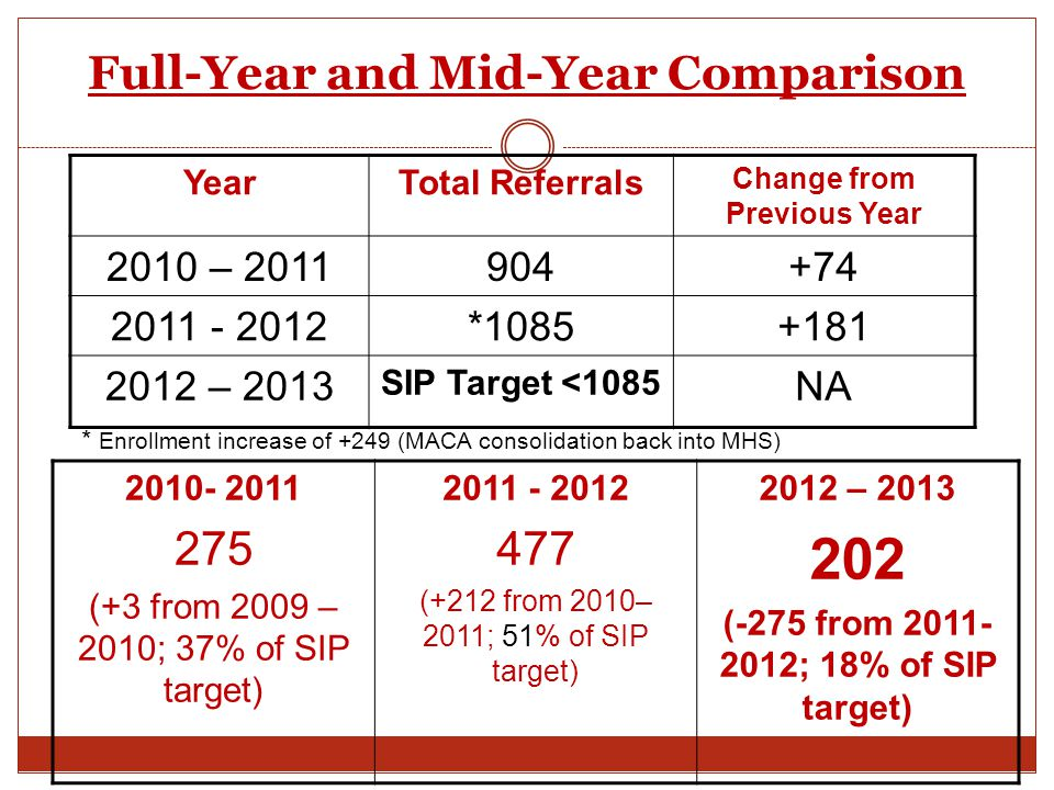 Full-Year and Mid-Year Comparison 2010- 2011 275 (+3 from 2009 – 2010; 37% of SIP target) 2011 - 2012 477 (+212 from 2010– 2011; 51% of SIP target) 20