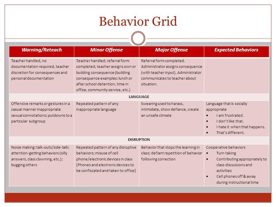 Behavior Grid Warning/ReteachMinor OffenseMajor OffenseExpected Behaviors Teacher handled, no documentation required, teacher discretion for consequen