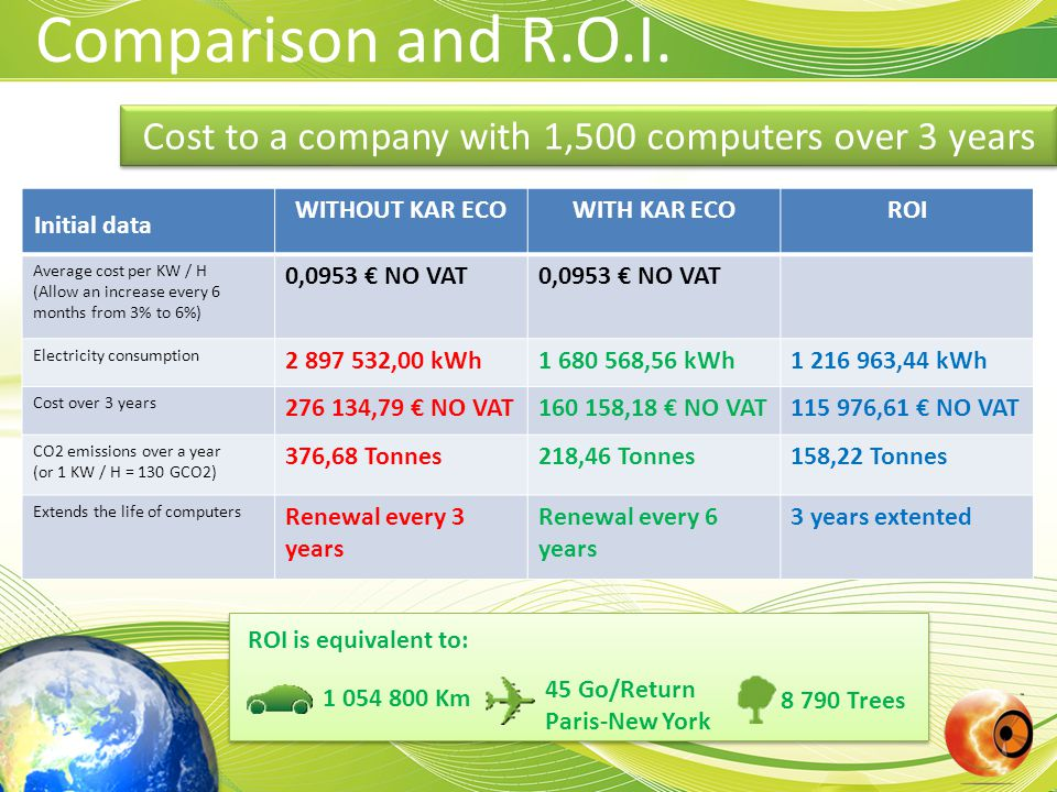 Cost to a company with 1,500 computers over 3 years Comparison and R.O.I.