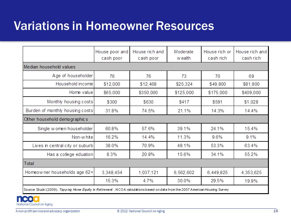 16 A non-profit service and advocacy organization © 2012 National Council on Aging Variations in Homeowner Resources