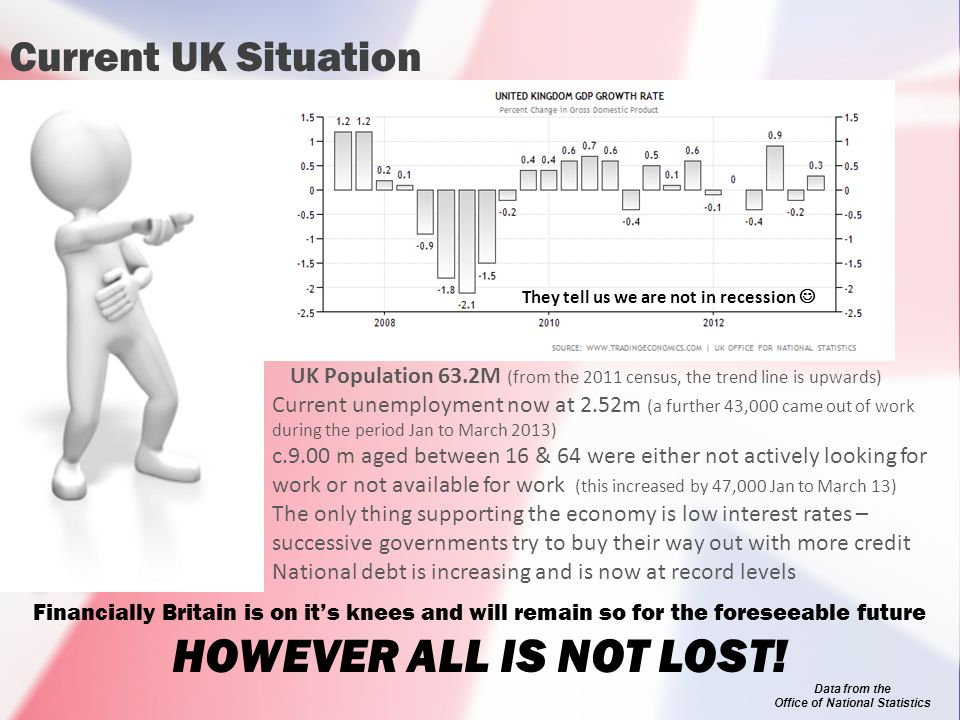 Current UK Situation UK Population 63.2M (from the 2011 census, the trend line is upwards) Current unemployment now at 2.52m (a further 43,000 came out of work during the period Jan to March 2013) c.9.00 m aged between 16 & 64 were either not actively looking for work or not available for work (this increased by 47,000 Jan to March 13) The only thing supporting the economy is low interest rates – successive governments try to buy their way out with more credit National debt is increasing and is now at record levels Data from the Office of National Statistics They tell us we are not in recession Financially Britain is on it's knees and will remain so for the foreseeable future HOWEVER ALL IS NOT LOST!