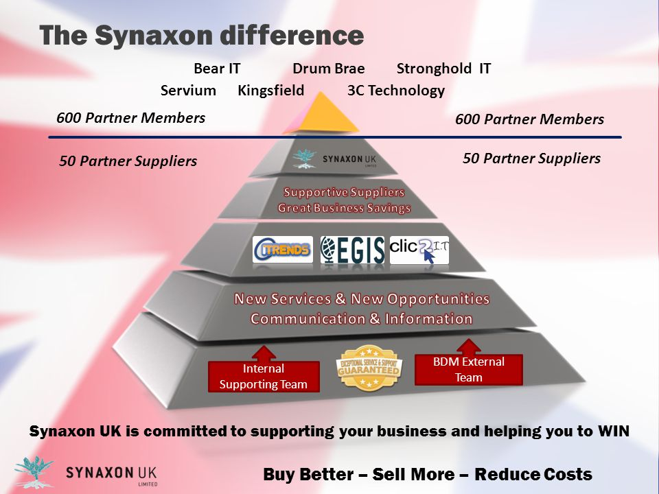 The Synaxon difference Drum Brae Bear IT Servium Stronghold IT Kingsfield3C Technology Internal Supporting Team BDM External Team Synaxon UK is committed to supporting your business and helping you to WIN 600 Partner Members 50 Partner Suppliers 600 Partner Members 50 Partner Suppliers Buy Better – Sell More – Reduce Costs
