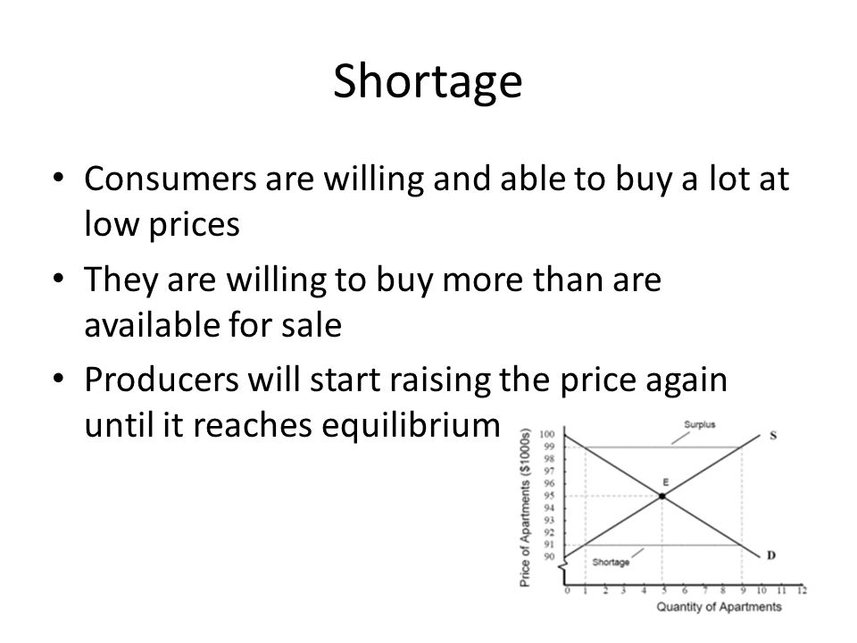 Shortage Consumers are willing and able to buy a lot at low prices They are willing to buy more than are available for sale Producers will start raisi