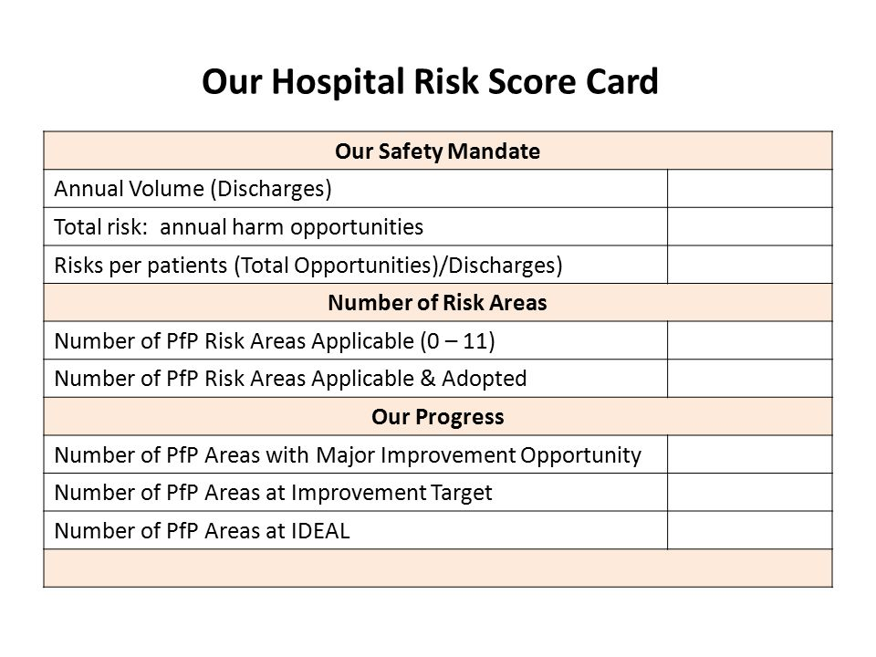Our Hospital Risk Score Card Our Safety Mandate Annual Volume (Discharges) Total risk: annual harm opportunities Risks per patients (Total Opportunities)/Discharges) Number of Risk Areas Number of PfP Risk Areas Applicable (0 – 11) Number of PfP Risk Areas Applicable & Adopted Our Progress Number of PfP Areas with Major Improvement Opportunity Number of PfP Areas at Improvement Target Number of PfP Areas at IDEAL