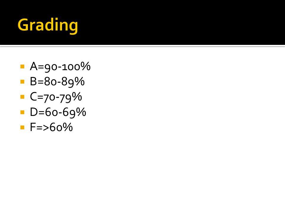  A=90-100%  B=80-89%  C=70-79%  D=60-69%  F=>60%