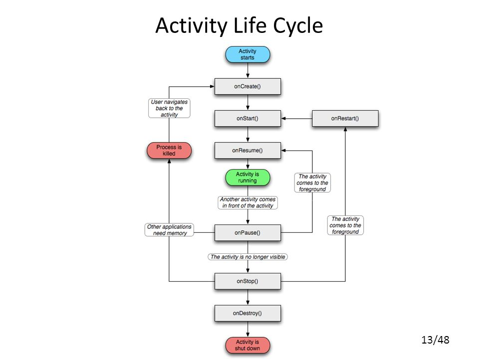 13/48 Activity Life Cycle
