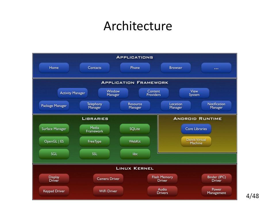 4/48 Architecture