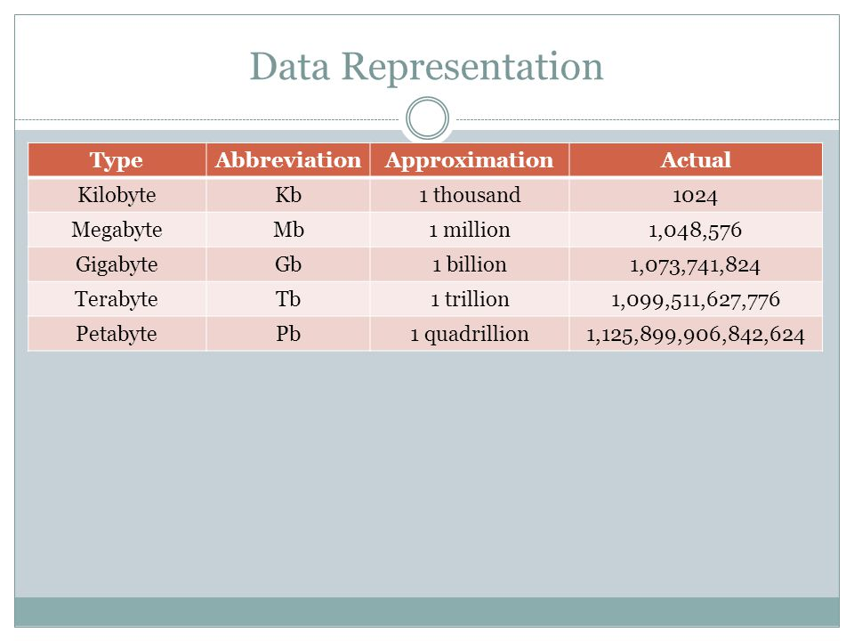 Data Representation TypeAbbreviationApproximationActual KilobyteKb1 thousand1024 MegabyteMb1 million1,048,576 GigabyteGb1 billion1,073,741,824 TerabyteTb1 trillion1,099,511,627,776 PetabytePb1 quadrillion1,125,899,906,842,624