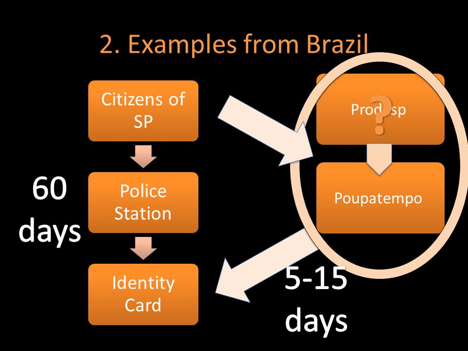 2. Examples from Brazil Citizens of SP Police Station Identity Card PoupatempoProdesp