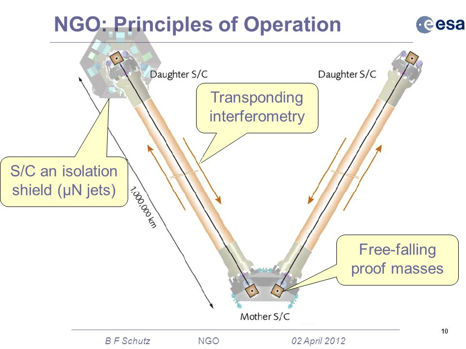 10 B F Schutz NGO 02 April 2012 NGO: Principles of Operation Transponding interferometry S/C an isolation shield (μN jets) Free-falling proof masses