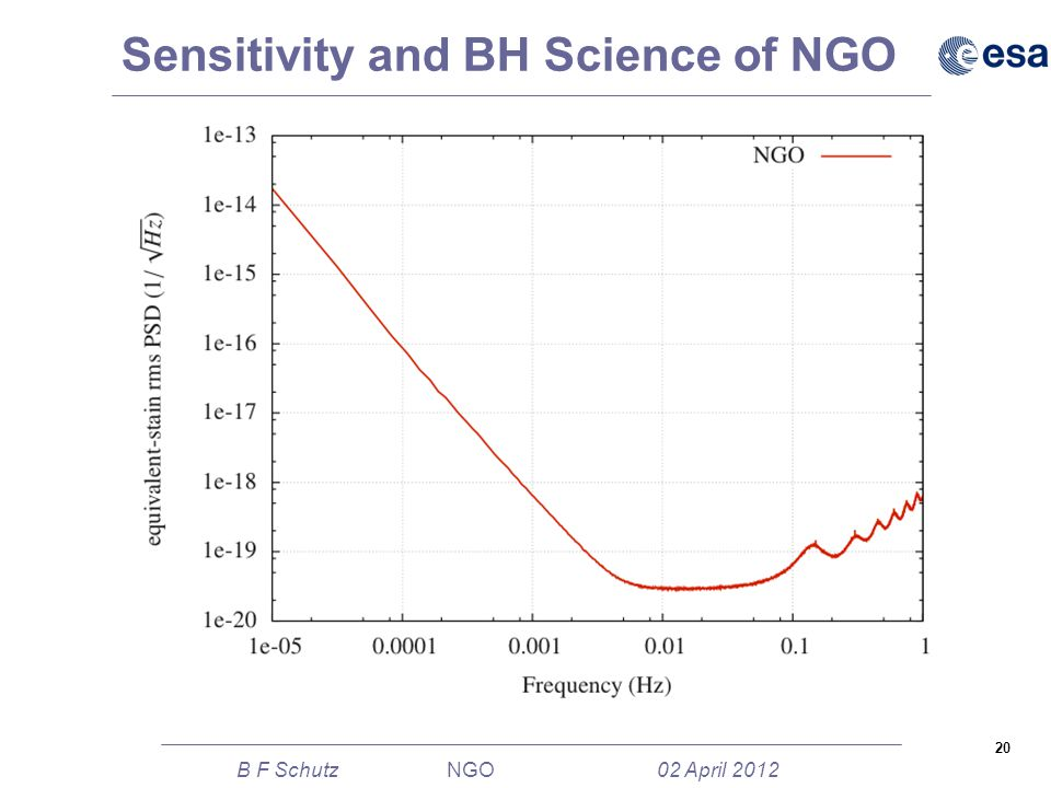 20 B F Schutz NGO 02 April 2012 Sensitivity and BH Science of NGO