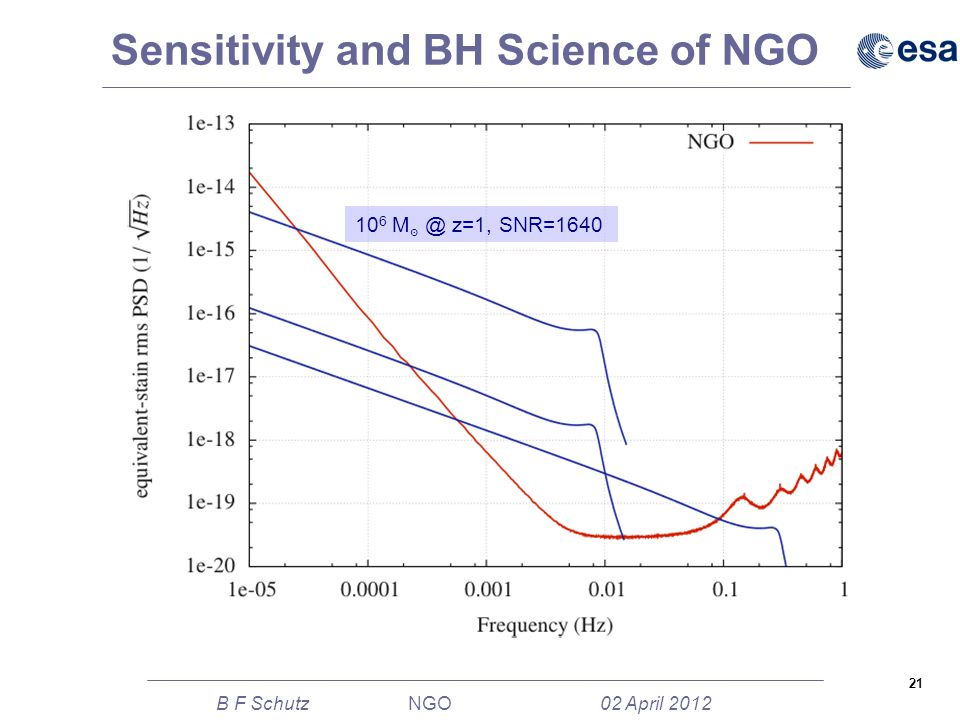 21 B F Schutz NGO 02 April 2012 Sensitivity and BH Science of NGO 10 6 M ๏ @ z=1, SNR=1640