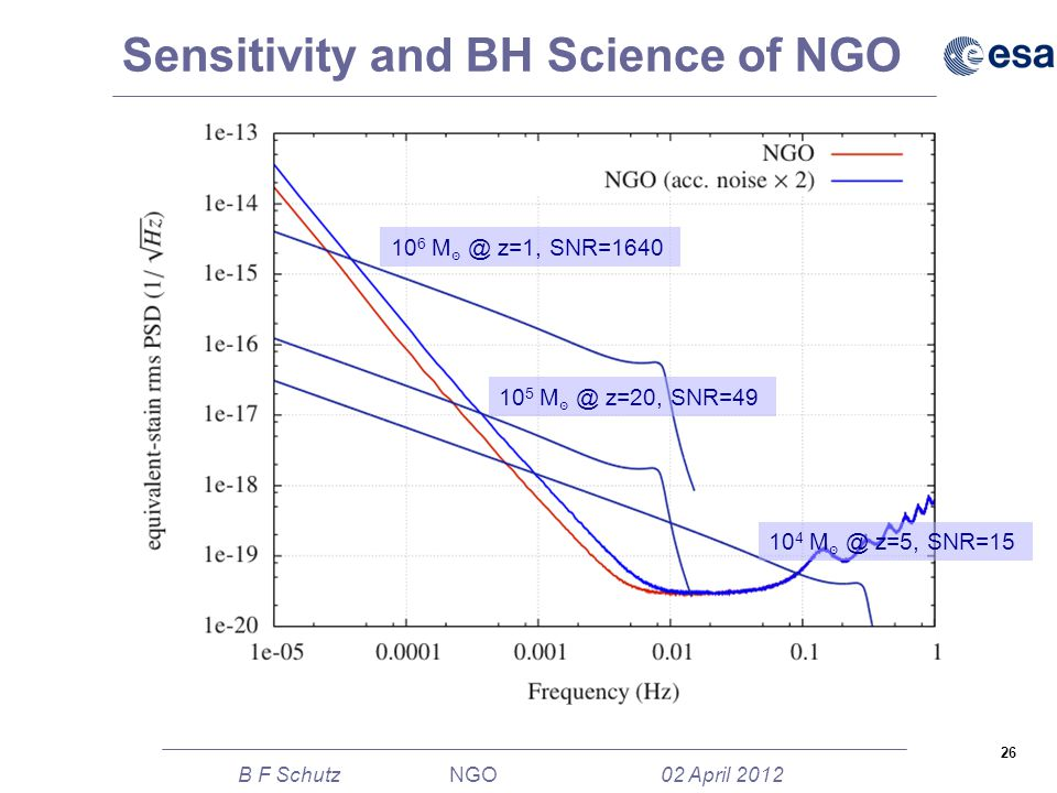 26 B F Schutz NGO 02 April 2012 Sensitivity and BH Science of NGO 10 6 M ๏ @ z=1, SNR=1640 10 5 M ๏ @ z=20, SNR=49 10 4 M ๏ @ z=5, SNR=15