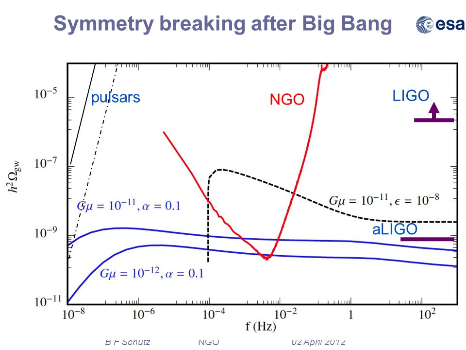 37 B F Schutz NGO 02 April 2012 Symmetry breaking after Big Bang pulsars LIGO aLIGO NGO